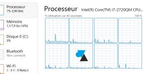 Gestionnaire des taches Windows 8 taskmgr Core i7 quadcore