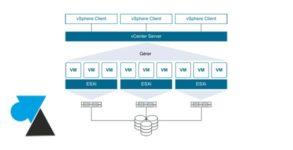 WF VMware vSphere ESXi principe VM virtualisation