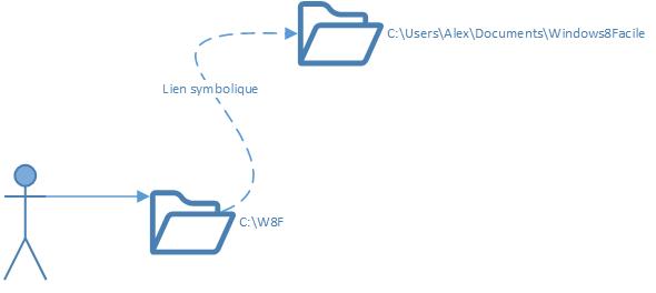 Windows 8 Lien symbolique exemple